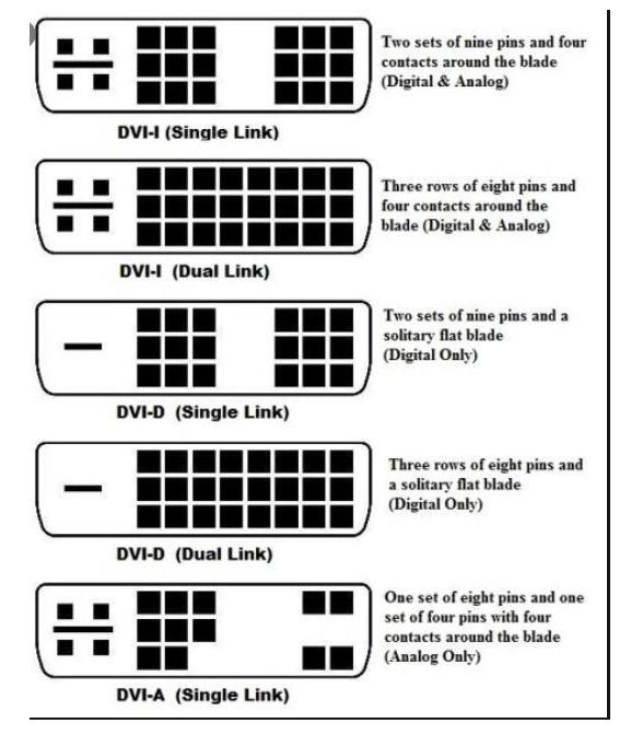 了解DVI的接口分類,區別DVI接口和VGA接口