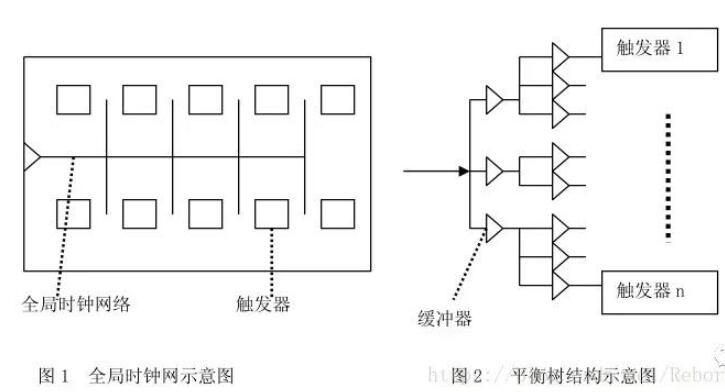 在Verilog HDL設計中為什么一定要用同步而不能用異步時序邏輯