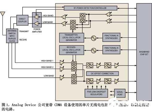 將無線電硬件集成到單片系統上的挑戰和解決方案