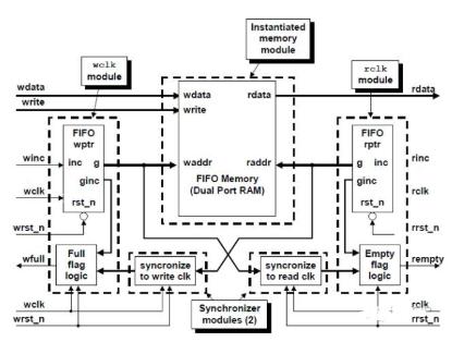 基于各類二進制代碼實現異步FIFO的設計