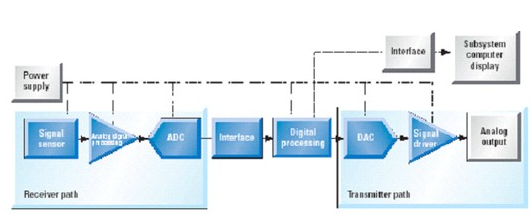 信號路徑中的模擬及混合信號部分的器件選擇和設計事項