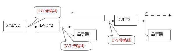 DVI/HDMI等高清晰度图像信号的传输成功案例分析