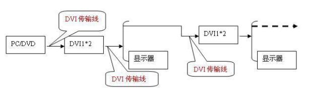 DVI/HDMI等高清晰度圖像信號的傳輸成功案例分析