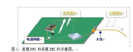 如何利用EMIStream來解決板級EMI問題