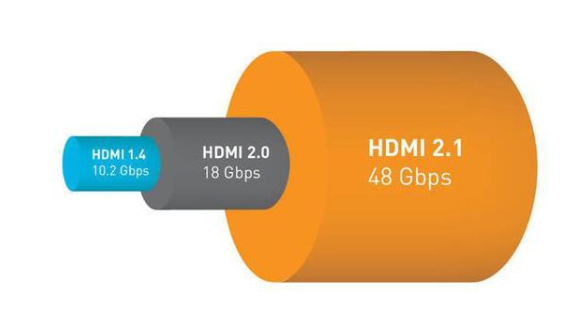 HDMI2.0和HDMI2.1的特點區別及選購指南