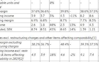 Q2季度愛立信實現凈利潤同比增長40%,預計中國市場5G合同實現盈利