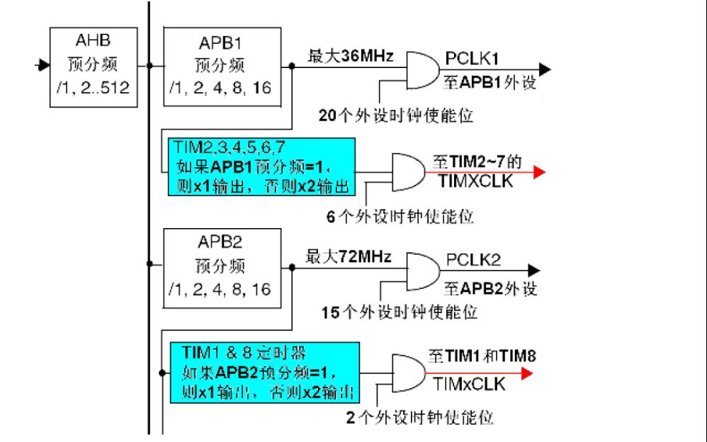 STM32入门系列教程之定时器与蜂鸣器的详细说明