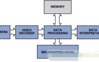 视频监控系统中高集成度视频解码器的原理解析