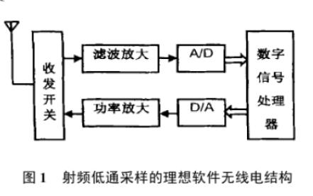 軟件無線電直接射頻采樣的高速ADC系統研究