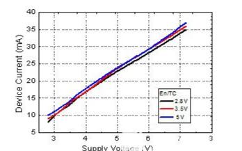 英諾迅推出新型的寬帶壓控振蕩器芯片YV257208