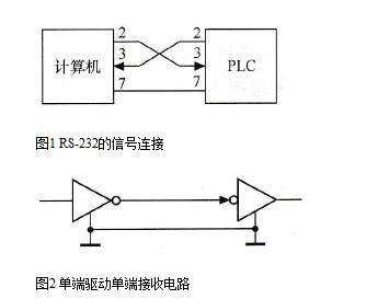 变频器串行通信接口