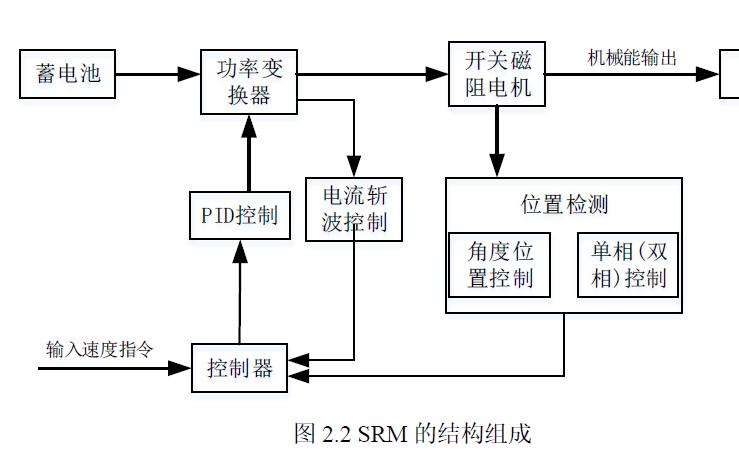 如何使用Matlab和Simulink实现开关磁阻电机的控制仿真及软件开发