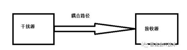 射頻PCB電磁兼容性設計
