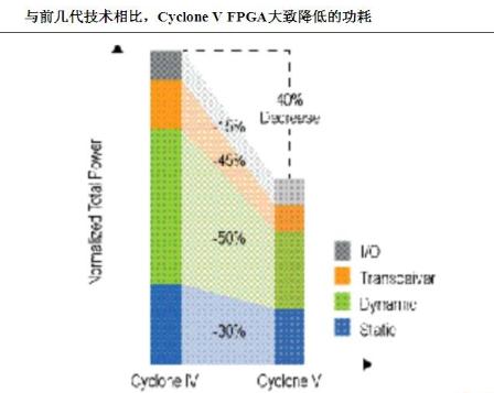 Altera Cyclone V FPGA器件可...