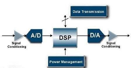 DSP和FPGA的特点比较及如何进行方案选择,示...
