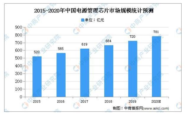 分析總結2020年中國電源管理芯片市場規模及發展趨勢