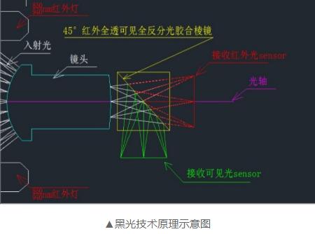 視頻監控產品在低光照應用下的解決方案