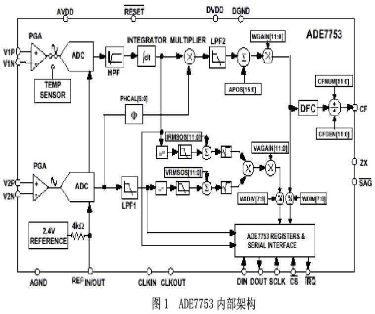 數字電度表芯片ADE7753的性能特點及設計參考方案