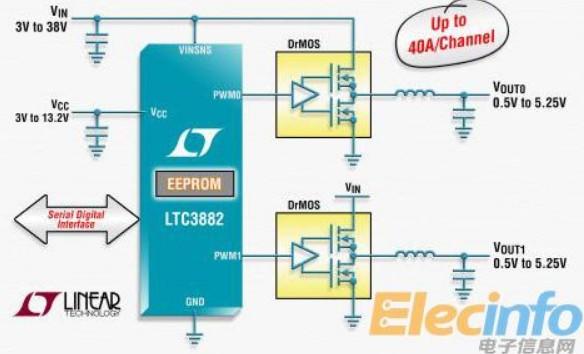 Linear推出具數字接口的雙輸出同步降壓型控制器