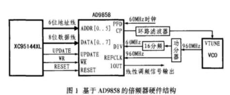 高性能DDS芯片AD9858的特點及實現線性調頻信號的設計