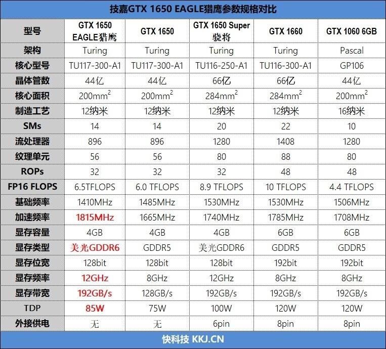 技嘉OC版GTX 1650 D6评测 超频性能提升幅度达到8%