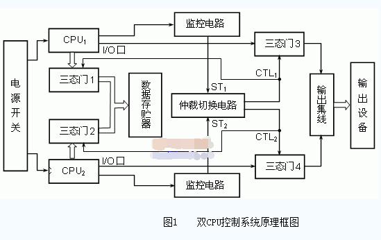 单片机多CPU系统设计的详细资料概述