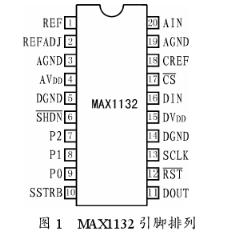 串行逐次逼近型模数转换器MAX1132的性能特点...