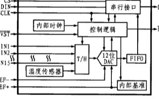多通道A/D转换芯片MAX1230的工作原理及应...