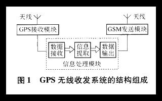基于GSM接收模塊和PC機實現GPS遠端監控系統的設計