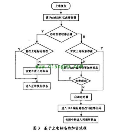 多种单片机控制程序的加密策略
