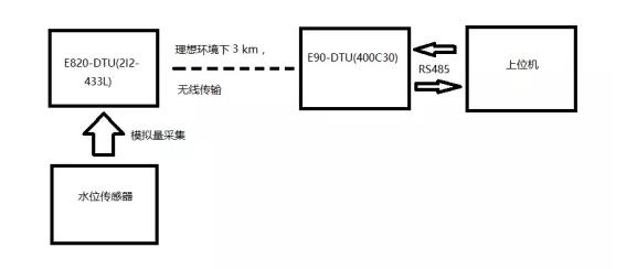 基于E820-DTU(2I2-433L)和E90...