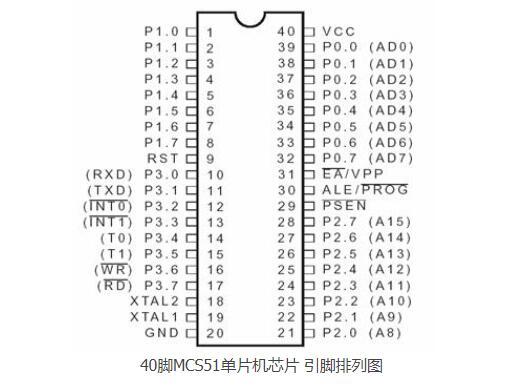 MSC-51單片機的引腳排列圖