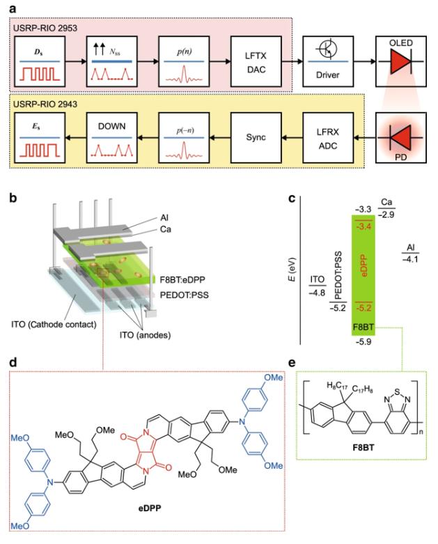 科学家创造了新的远红/近红外溶液处理的OLED,...