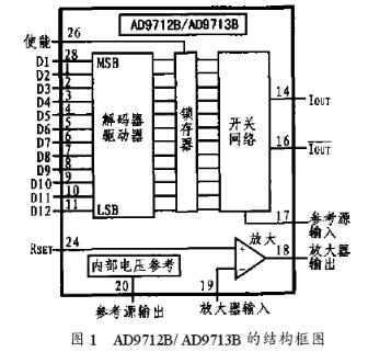 高速数模转换器AD9712B/13B的结构功能和...