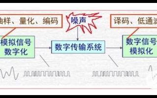 DAC数模转换器是影响数字音频功放性能重要的一个模块