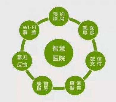 中小医院无线局域网覆盖的设计方案