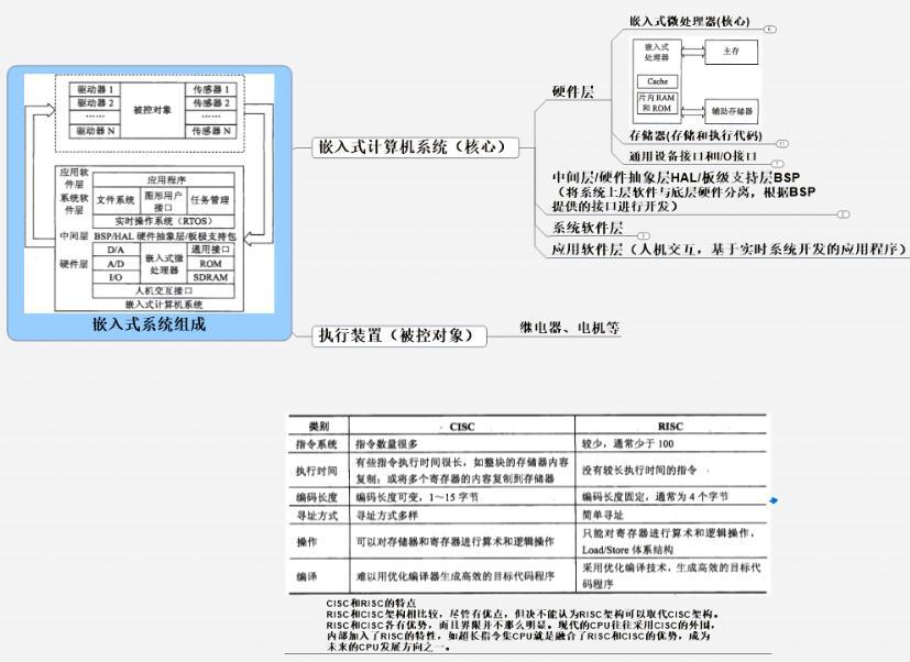 嵌入式系统的组成框图