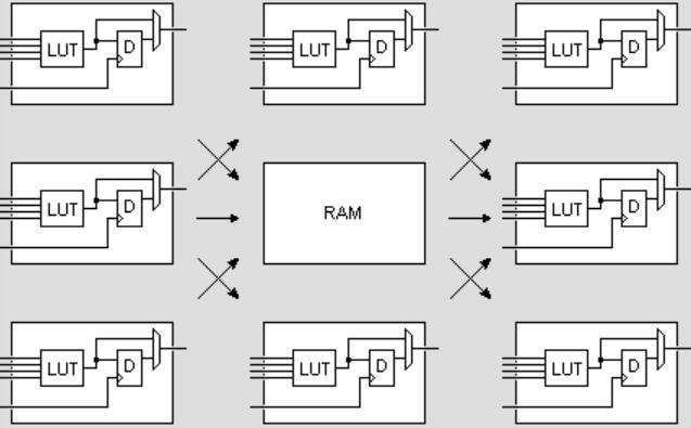 详细介绍关于FPGA开发板内部ram是如何操作的