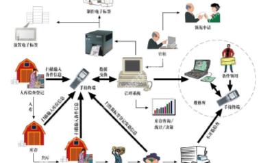 RFID读卡器已成功应用于海信日立空调装配线