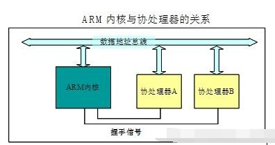 ARM协处理器接口