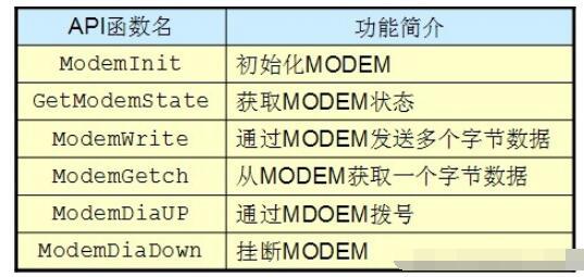 MODEM接口模块解析