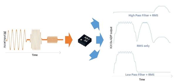 Kionix三轴加速度传感器的高级数据路径功能简...