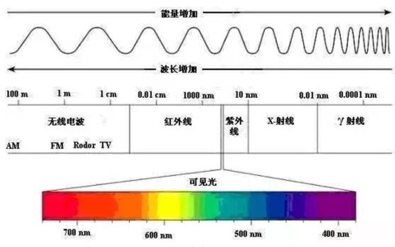 解读光子和辐射的特点和应用