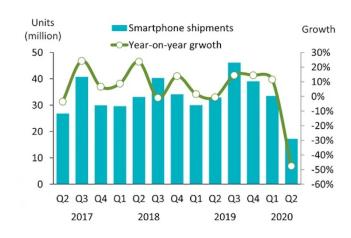 Q2季度印度智能手機出貨量最大幅下降,約為1730萬臺