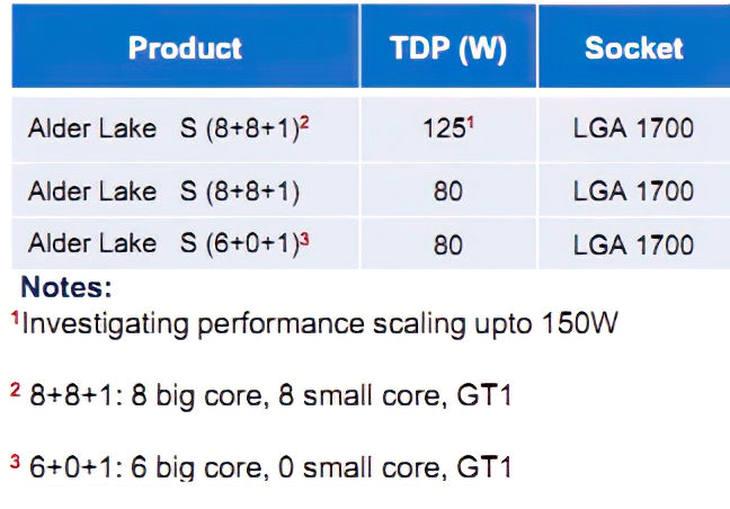 英特尔Alder Lake-S处理器相关信息公布