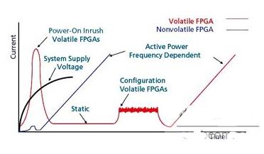 可实现满足电源预算要求的FPGA设计