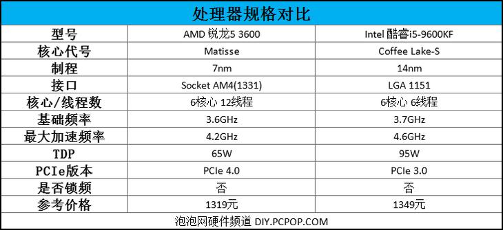 AMD锐龙5 3600与Intel酷睿i5-9600KF对比 谁是超值存在