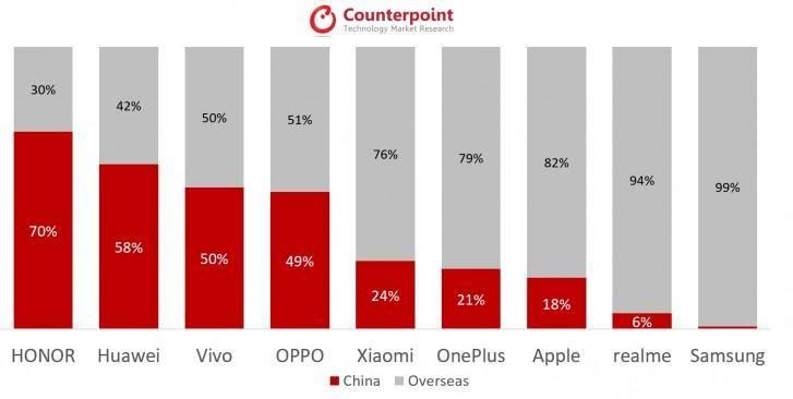 中國5G手機市場交上一份滿意的答卷