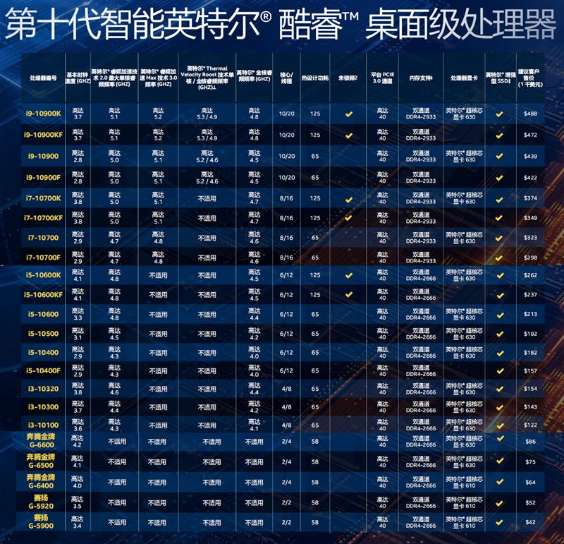十代酷睿i9-10900K首发评测 14nm工艺...