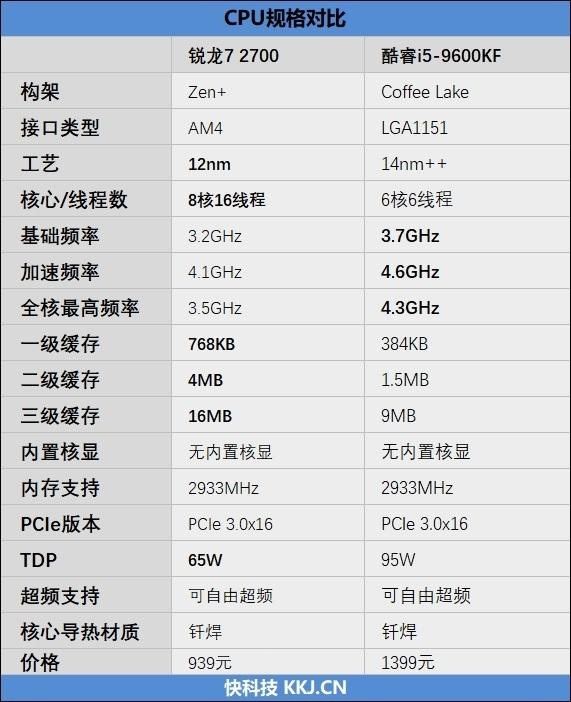 锐龙7 2700对比 i5-9600KF测评
